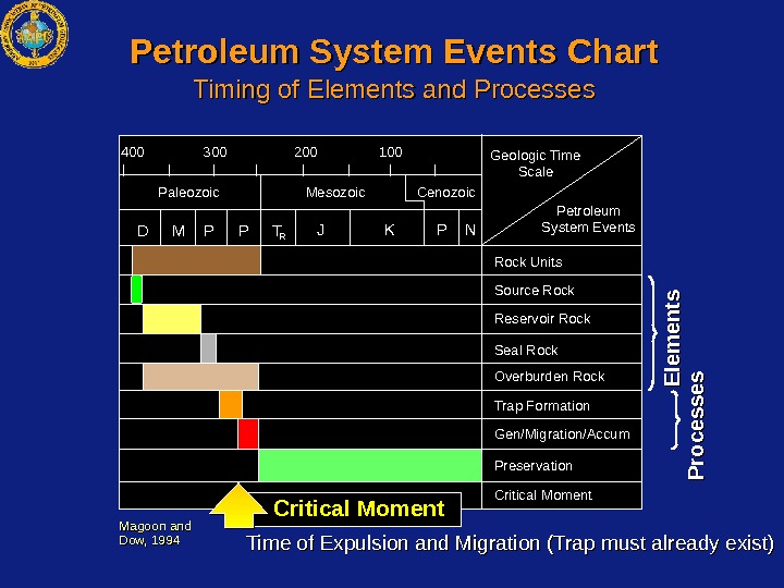 400400 300300 200200 100100 Geologic Time Scale Petroleum System Events Rock Units Source Rock Reservoir