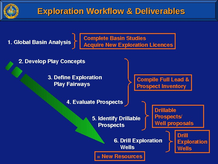 Exploration Workflow & Deliverables 1. Global. Basin. Analysis 2. Develop. Play. Concepts 3. Define. Exploration Play.