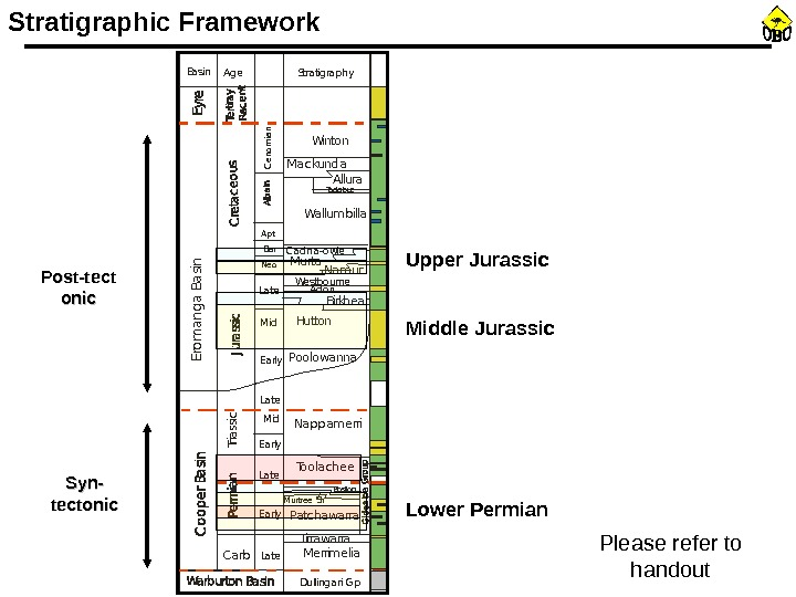 Stratigraphic Framework Please refer to handout. Basin Age Stratigraphy Depositional Enviironment Structural Episode. Erom anga Basin