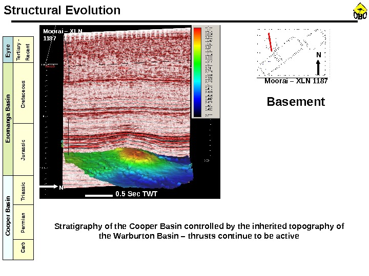NN Basement. Structural Evolution 0. 5 Sec TWTMoorai – XLN 1187 Stratigraphy of the Cooper Basin