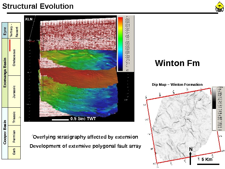 NN NN NNStructural Evolution 0. 5 Sec TWTMoorai – XLN 1187 Overlying stratigraphy affected by extension