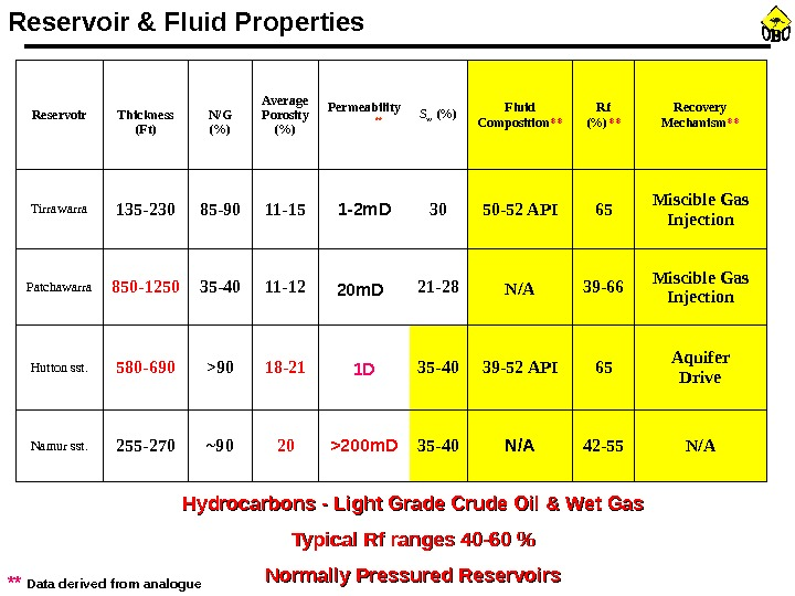 Reservoir Thickness (Ft) N/G () Average Porosity () Permeability ** S w () Fluid Composition **