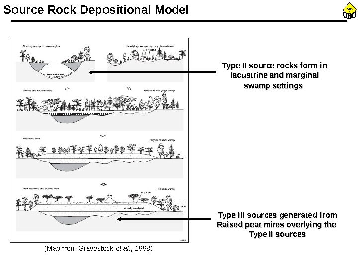 Source Rock Depositional Model (Map from Gravestock et al. , 1998) Type III sources generated from