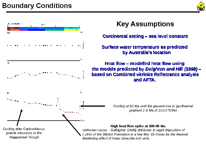 Boundary Conditions Continental setting – sea level constant Surface water temperature as predicted  by Australia's