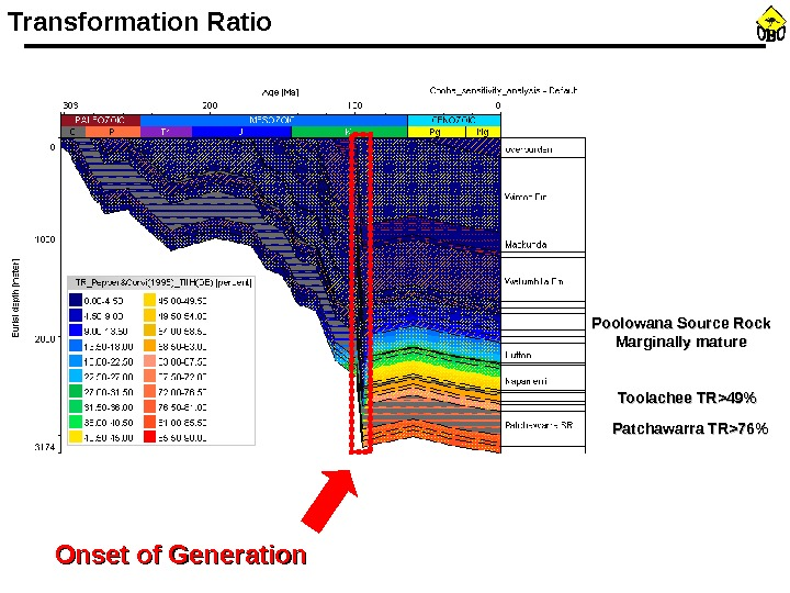 Transformation Ratio Poolowana Source Rock Marginally mature Toolachee TR49 Patchawarra TR76 Onset of Generation
