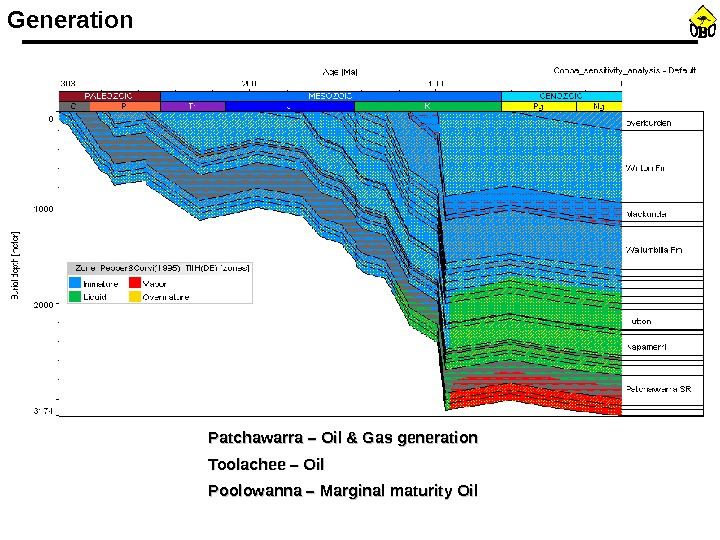 Generation Patchawarra – Oil & Gas generation Toolachee – Oil Poolowanna – Marginal maturity Oil