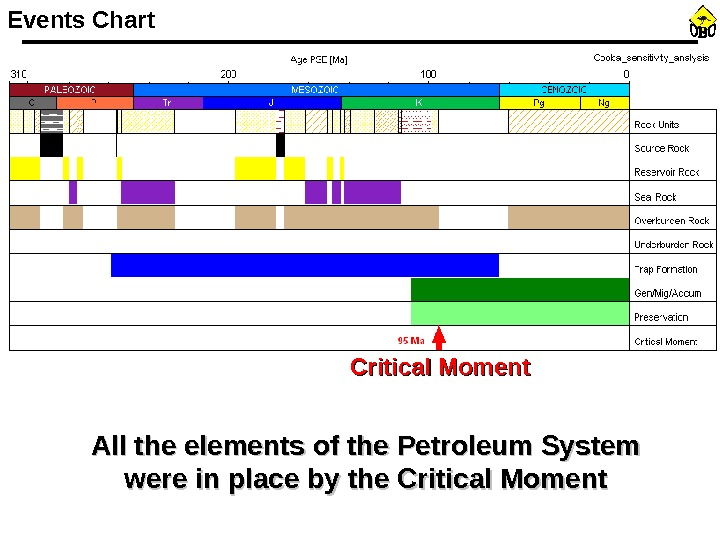 Events Chart Critical Moment All the elements of the Petroleum System were in place by the