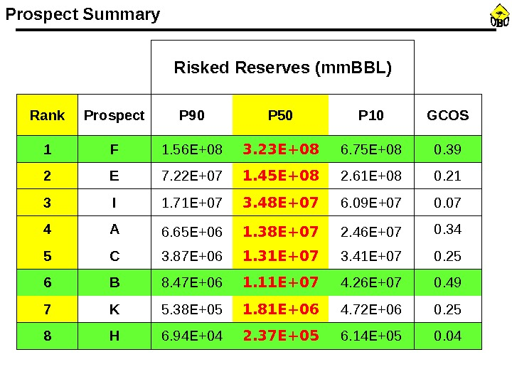 Prospect Summary Risked Reserves (mm. BBL) Rank Prospect P 90 P 50 P 10 GCOS 1