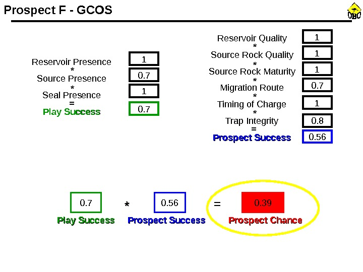 Reservoir Presence Source Presence Seal Presence Play Success 1 0. 7= * * 1 1 0.
