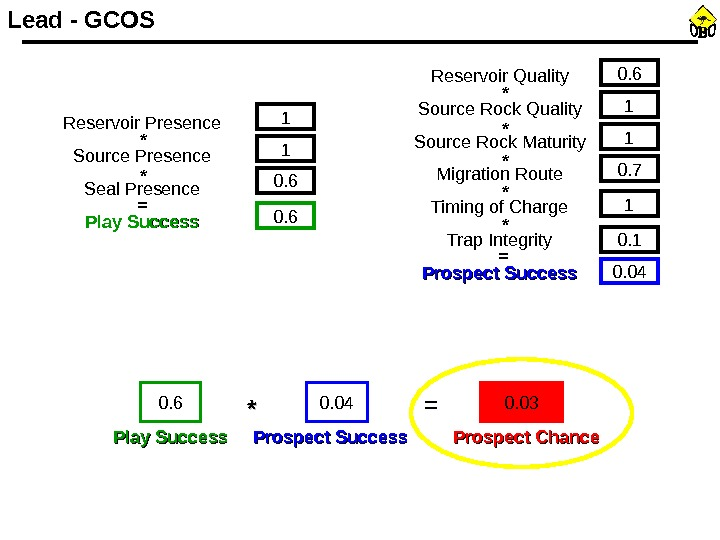Reservoir Presence Source Presence Seal Presence Play Success 1 1 0. 6= * * 0. 6