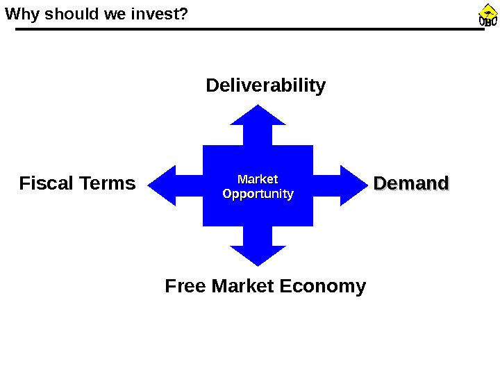 Why should we invest? Market Opportunity Free Market Economy. Fiscal Terms Deliverability Demand