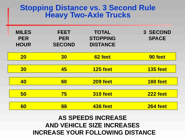 Stopping Distance vs. 3 Second Rule Heavy Two-Axle Trucks MILES PER HOUR 20 30 40 50
