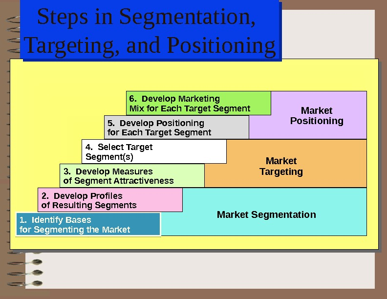 Steps in Segmentation,  Targeting, and Positioning 1.  Identify Bases for Segmenting the Market 2.