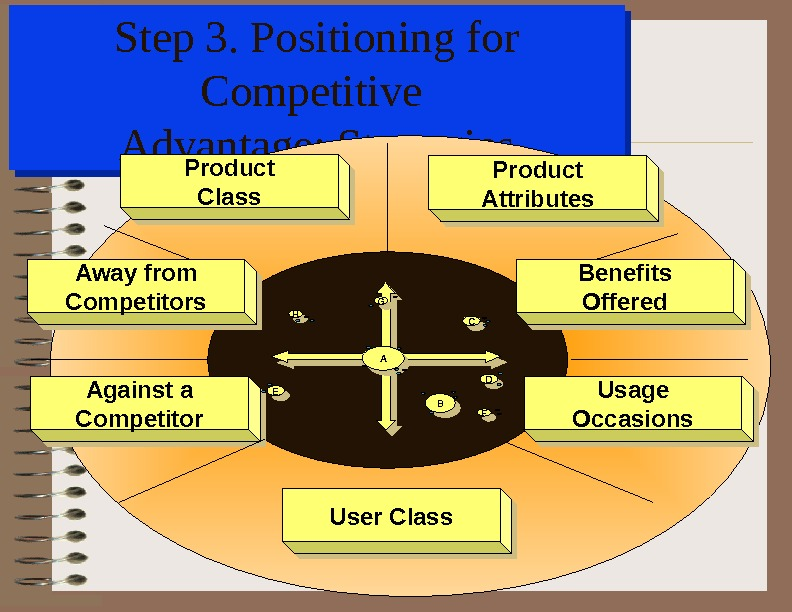 Step 3. Positioning for Competitive Advantage: Strategies. Against a Competitor Usage Occasions Away from Competitors Product