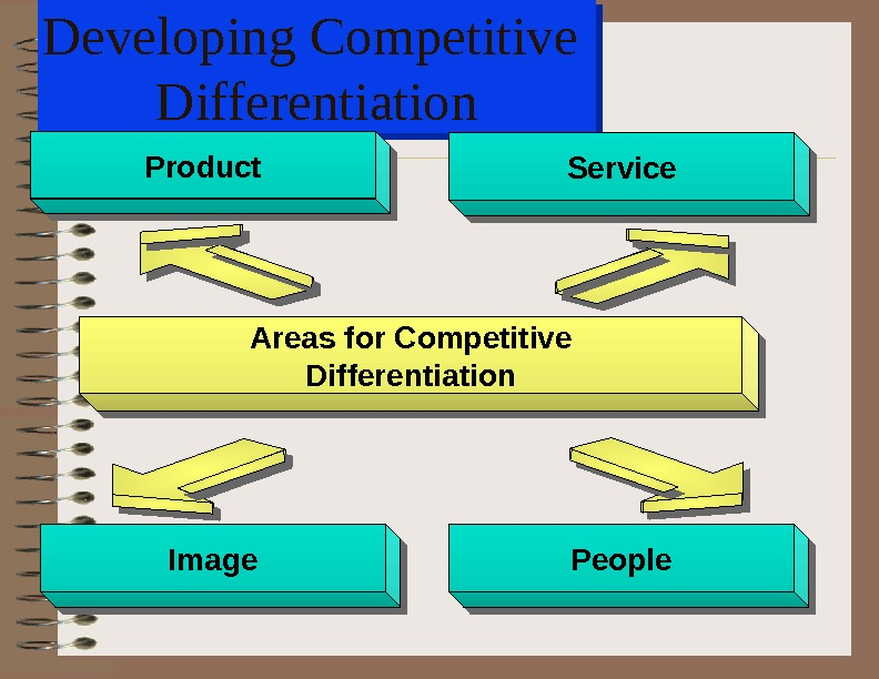 Developing Competitive Differentiation. Product. Service Image. People Areas for Competitive Differentiation