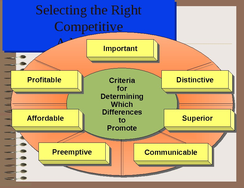 Selecting the Right Competitive Advantages Criteria for Determining Which Differences to Promote. Affordable. Superior Profitable Preemptive