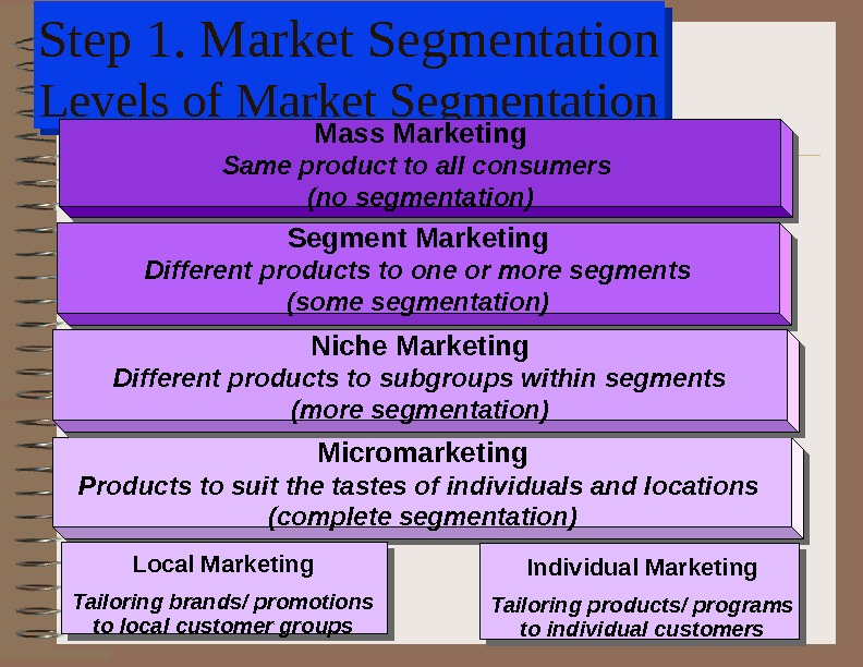 Step 1. Market Segmentation Levels of Market Segmentation. Mass Marketing Same product to all consumers (no