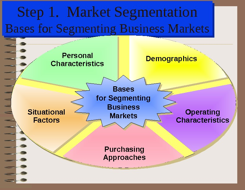 Step 1.  Market Segmentation Bases for Segmenting Business Markets Demographics. Personal Characteristics Situational Factors Operating