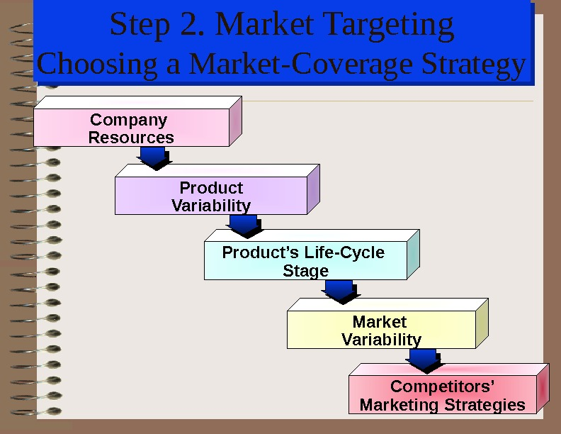 Step 2. Market Targeting Choosing a Market-Coverage Strategy Company Resources Product Variability Product's Life-Cycle Stage Market