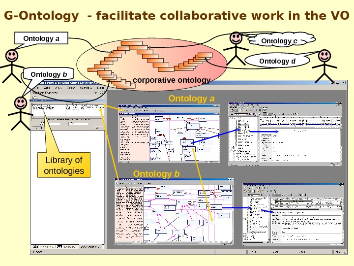 Ontology  a Ontology  b. G-Ontology - facilitate collaborative work in the VO