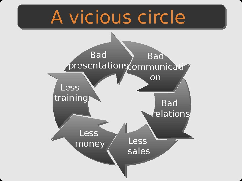 Bad presentations Bad communicati on Bad relations Less sales. Less money. Less training. A vicious circle