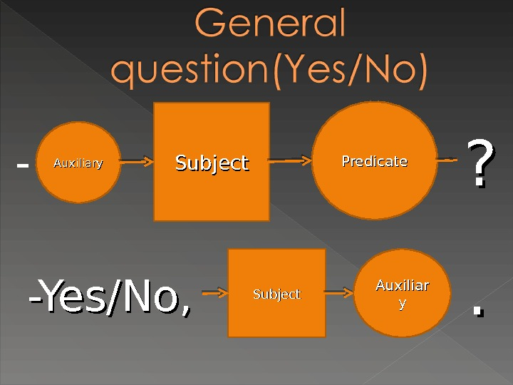 Auxiliary Subject Predicate ? ? -Yes/No, Subject Auxiliar yy-. .