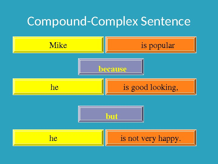 Compound-Complex Sentence Mike ispopular he isgoodlooking, because he isnotveryhappy. but