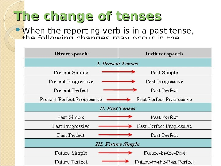 The change of tenses When the reporting verb is in a past tense,  the following
