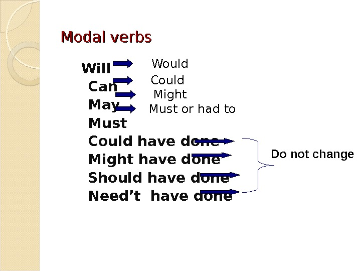 Modal verbs   Will  Can  May  Must  Could have done