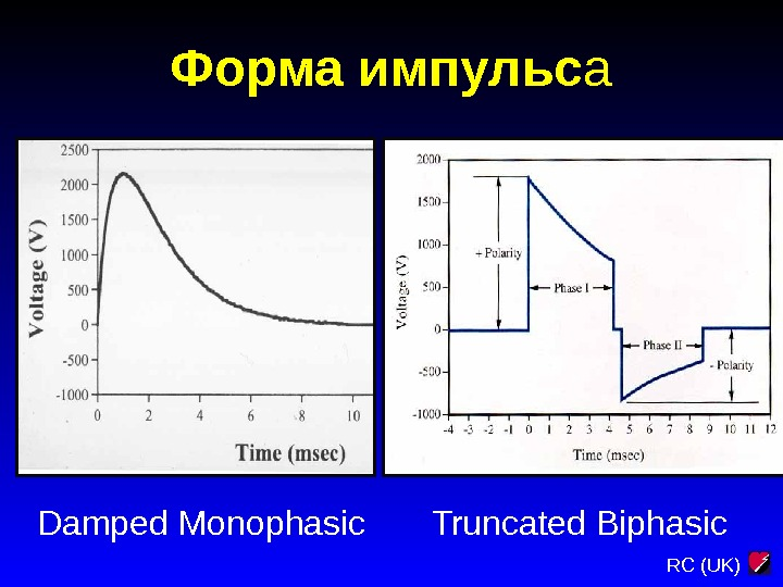 RC (UK)Форма импульс а Damped  Monophasic Truncated Biphasic