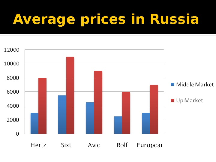 Average prices in Russia
