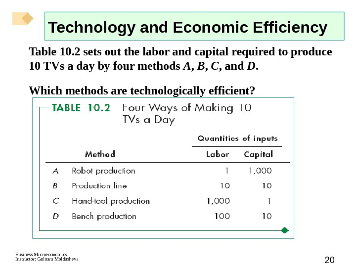 Business Microeconomics Instructor: Gulnara Moldasheva 20 Technology and Economic Efficiency Table 10. 2 sets out the