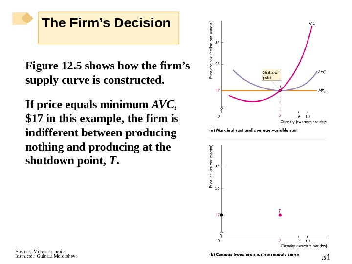 Business Microeconomics Instructor: Gulnara Moldasheva 31 Figure 12. 5 shows how the firm's supply curve is