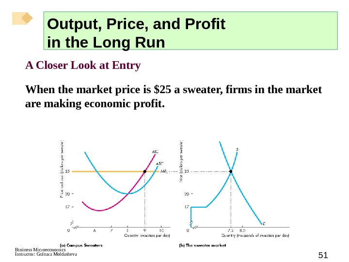 Business Microeconomics Instructor: Gulnara Moldasheva 51 A Closer Look at Entry When the market price is