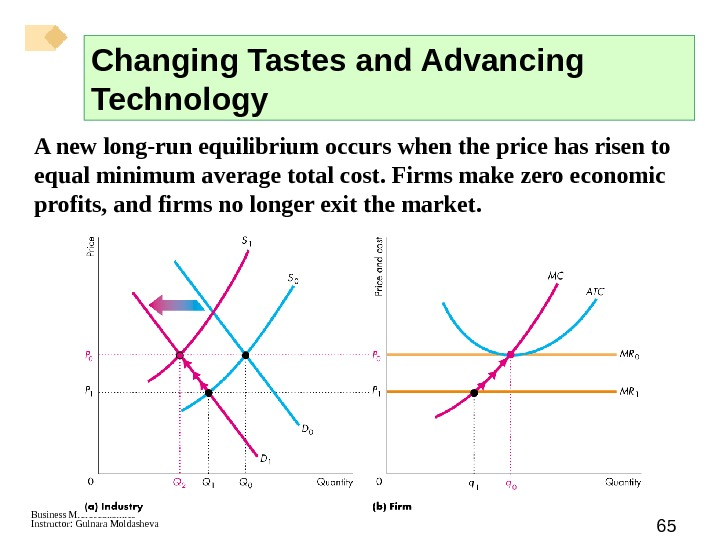 Business Microeconomics Instructor: Gulnara Moldasheva 65 A new long-run equilibrium occurs when the price has risen
