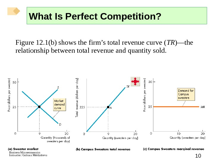 Business Microeconomics Instructor: Gulnara Moldasheva 10 Figure 12. 1(b) shows the firm's total revenue curve (