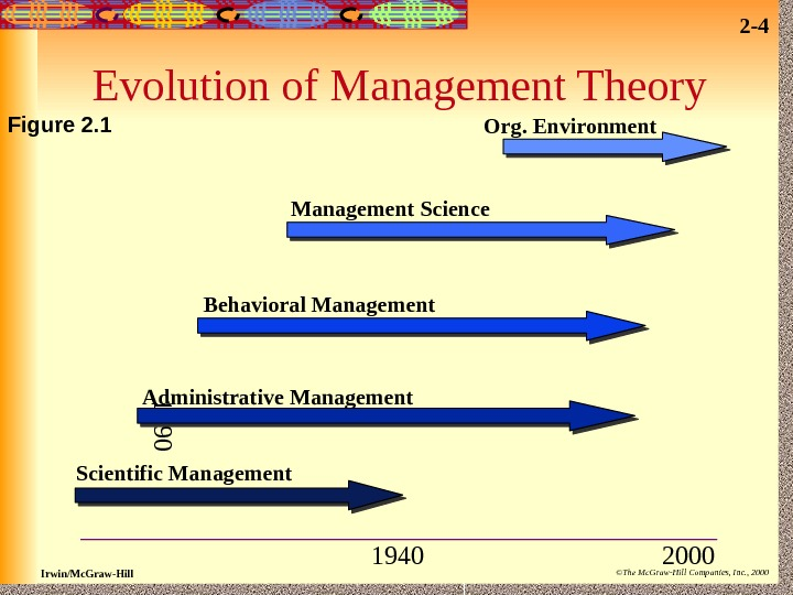 2 - 4 Irwin/Mc. Graw-Hill ©The Mc. Graw-Hill Companies, Inc. , 2000 Evolution of Management Theory