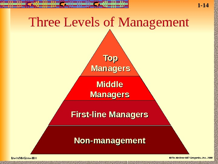 Irwin/Mc. Graw-Hill ©The Mc. Graw-Hill Companies, Inc. , 2000 Top Managers Middle Managers First-line Managers Non-management.