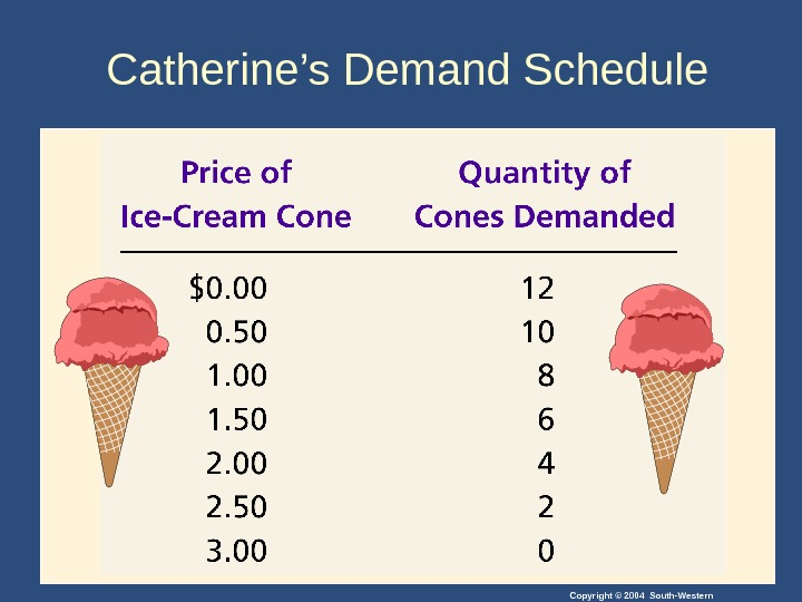 Copyright © 2004 South-Western. Catherine's Demand Schedule