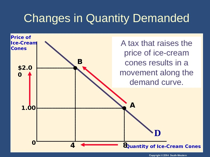 Copyright © 2004 South-Western 0 DPrice of Ice-Cream Cones Quantity of Ice-Cream Cones. A tax that