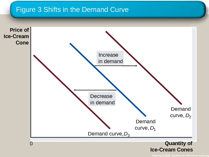 Figure 3 Shifts in the Demand Curve Copyright© 2003 Southwestern/Thomson Learning. Price of Ice-Cream Cone Quantity