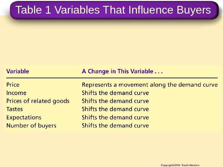 Table 1 Variables That Influence Buyers Copyright© 2004 South-Western