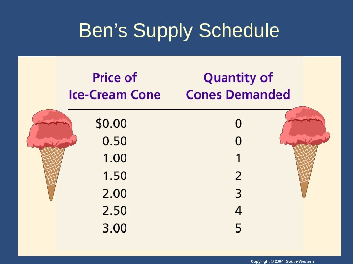 Copyright © 2004 South-Western. Ben's Supply Schedule