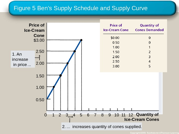 Figure 5 Ben's Supply Schedule and Supply Curve Copyright© 2003 Southwestern/Thomson Learning. Price of Ice-Cream Cone