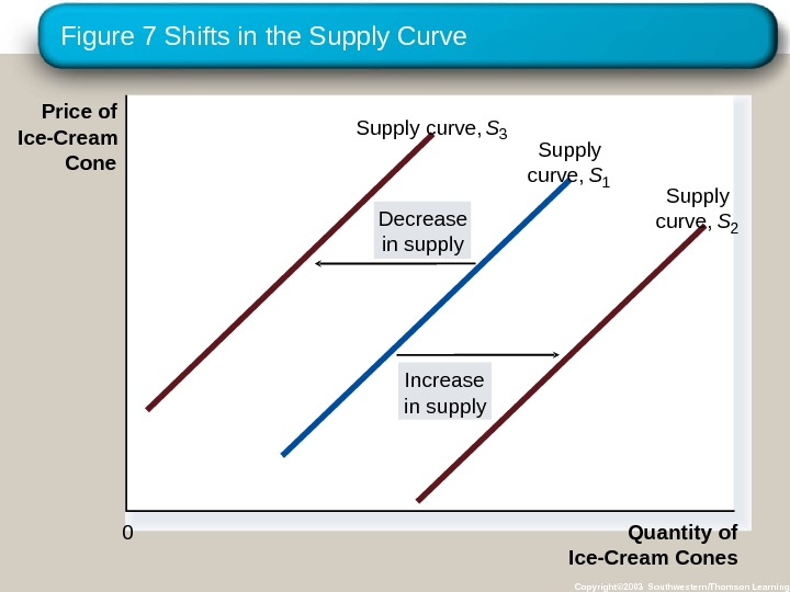 Figure 7 Shifts in the Supply Curve Copyright© 2003 Southwestern/Thomson Learning. Price of Ice-Cream Cone Quantity