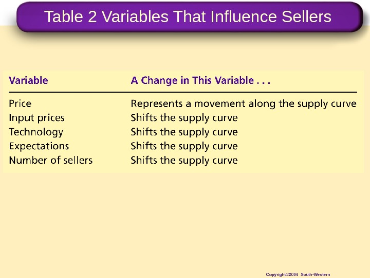 Table 2 Variables That Influence Sellers Copyright© 2004 South-Western
