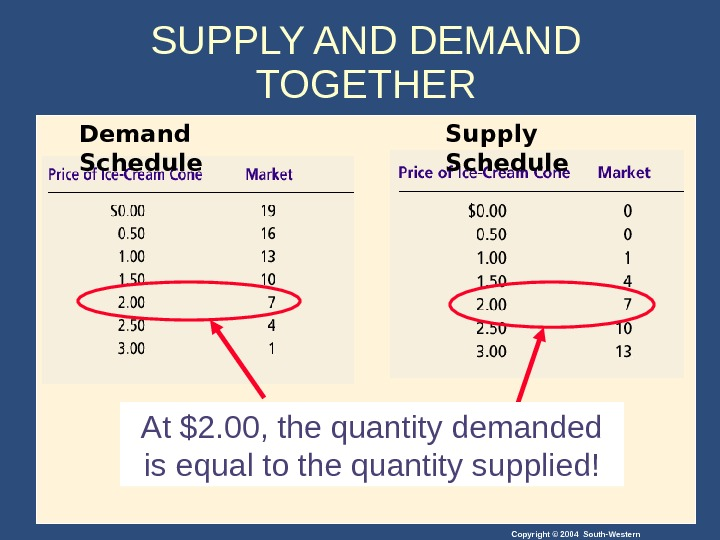 Copyright © 2004 South-Western. At $2. 00, the quantity demanded is equal to the quantity supplied!