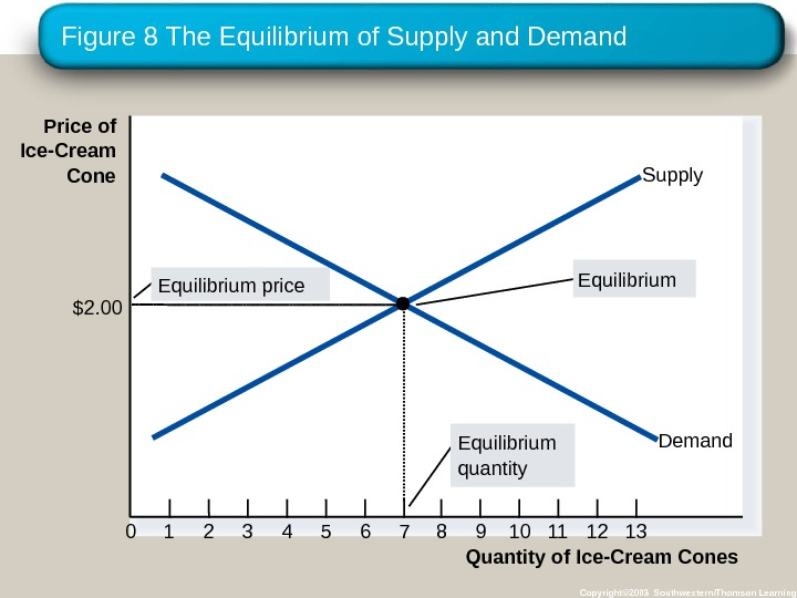 Figure 8 The Equilibrium of Supply and Demand Copyright© 2003 Southwestern/Thomson Learning. Price of Ice-Cream Cone