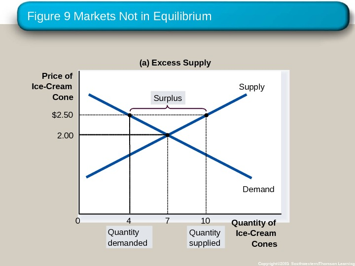 Figure 9 Markets Not in Equilibrium Copyright© 2003 Southwestern/Thomson Learning. Price of Ice-Cream Cone 0 Supply