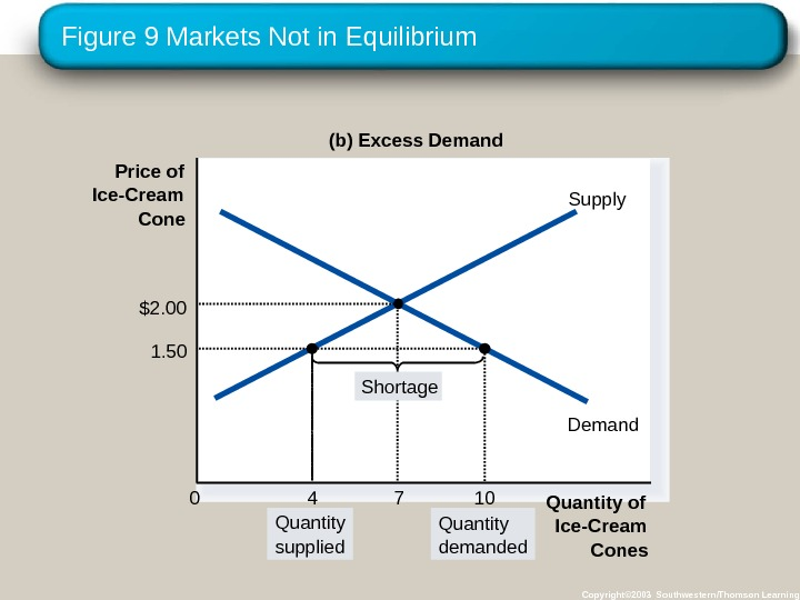 Figure 9 Markets Not in Equilibrium Copyright© 2003 Southwestern/Thomson Learning. Price of Ice-Cream Cone 0 Quantity
